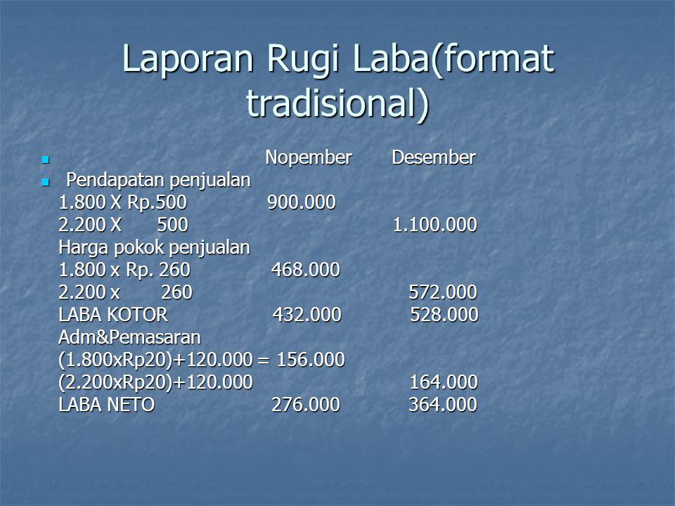 Laporan Rugi Laba(format kontribusi) Pendapatan penjualan Nopember Desember Pendapatan penjualan Nopember Desember 1.800 X Rp.500 900.000 1.800 X Rp.500 900.000 2.200 x 500 1.100.000 2.200 x 500 1.100.000 Biaya variabel Biaya variabel (1.800xRp180)+1.800x20= 360.000 (1.800xRp180)+1.800x20= 360.000 (2.200xRp180)+2.200x20= 440.000 (2.200xRp180)+2.200x20= 440.000 Margin kontribusi 540.000 660.000 Margin kontribusi 540.000 660.000 Biaya tetap 280.000 280.000 Biaya tetap 280.000 280.000 LABA NETO 260.000 380.000 LABA NETO 260.000 380.000