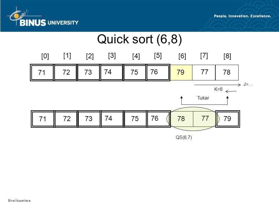 Bina Nusantara [0][2][4][6][8] 7674 77 72 71 [1][3][5][7] 75737879 K=8 J=… 7674 77 72 71 75737978 Tukar QS(6,7) Quick sort (6,8)
