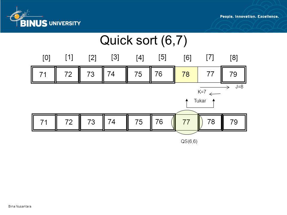 Bina Nusantara [0][2][4][6][8] 7674 77 72 71 [1][3][5][7] 75737978 K=7 J=8 7674 78 72 71 75737977 Tukar QS(6,6) Quick sort (6,7)