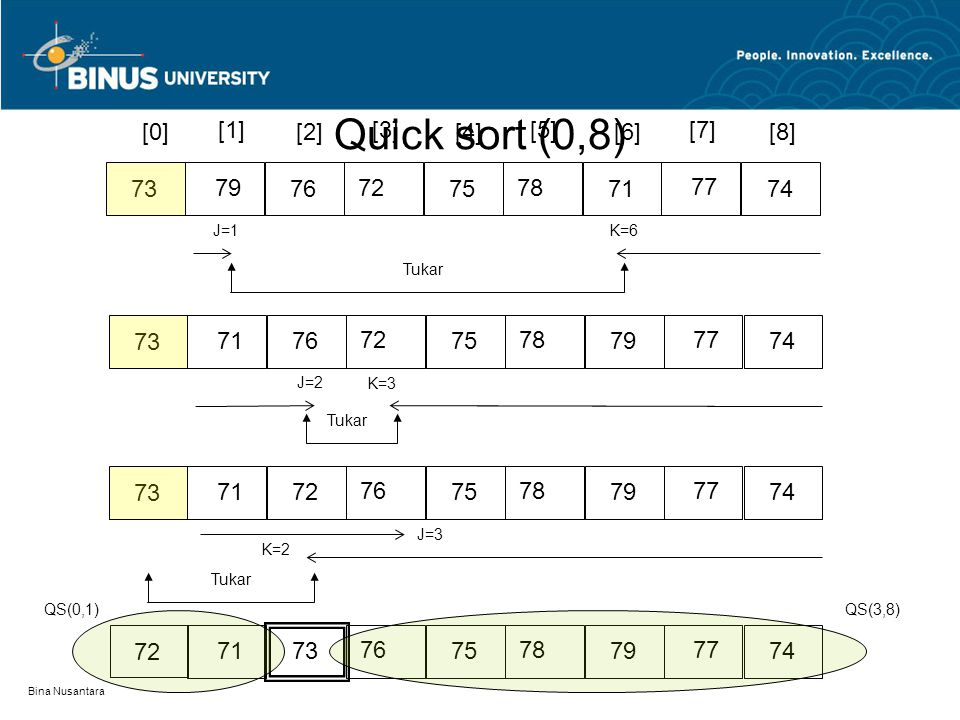 Bina Nusantara [0][2][4][6][8] 7876 77 71 72 [1][3][5][7] 75737479 K=1 J=2 Tukar 7876 77 72 71 75737479 Quick sort (0,1)