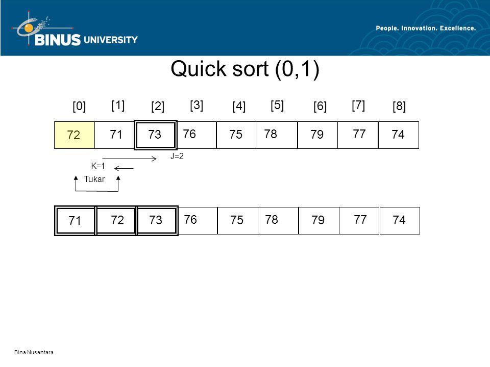 Bina Nusantara [0][2][4][6][8] 7876 77 72 71 [1][3][5][7] 75737479 K=8 J=5 Tukar 7476 77 72 71 75737879 K=5 J=6 Tukar 7674 77 72 71 75737879 QS(3,4)QS(6,8) Quick sort (3,8)