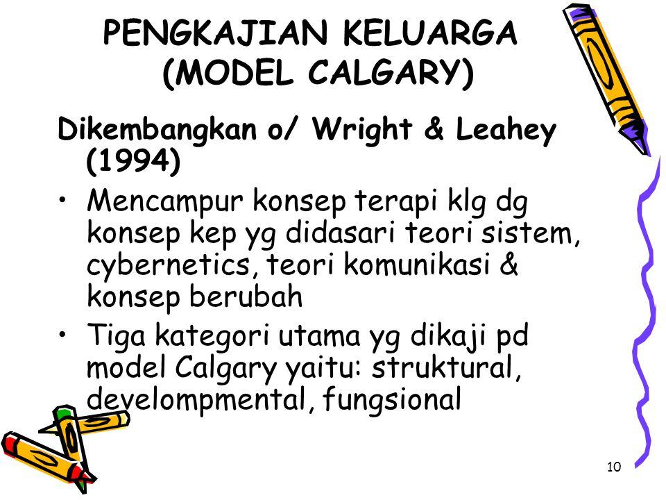10 Dikembangkan o/ Wright & Leahey (1994) Mencampur konsep terapi klg dg konsep kep yg didasari teori sistem, cybernetics, teori komunikasi & konsep b