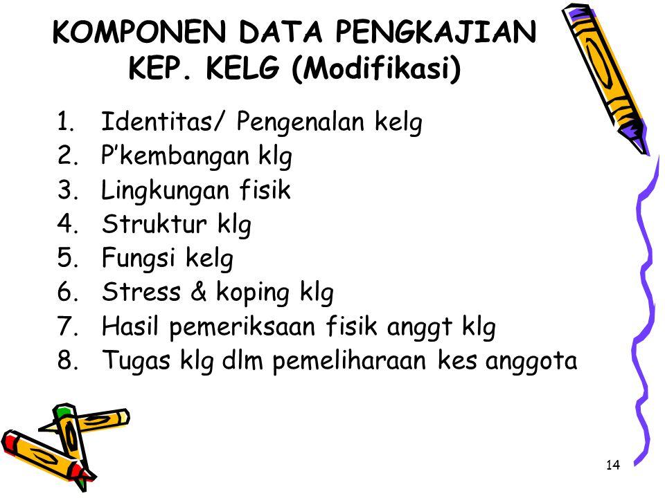 14 KOMPONEN DATA PENGKAJIAN KEP. KELG (Modifikasi) 1.Identitas/ Pengenalan kelg 2.P'kembangan klg 3.Lingkungan fisik 4.Struktur klg 5.Fungsi kelg 6.St