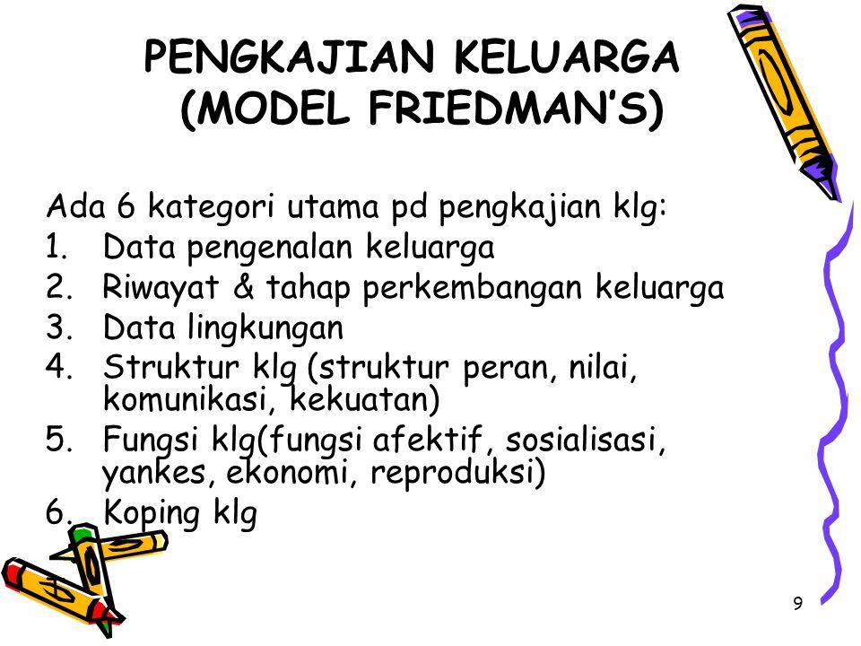 9 PENGKAJIAN KELUARGA (MODEL FRIEDMAN'S) Ada 6 kategori utama pd pengkajian klg: 1.Data pengenalan keluarga 2.Riwayat & tahap perkembangan keluarga 3.