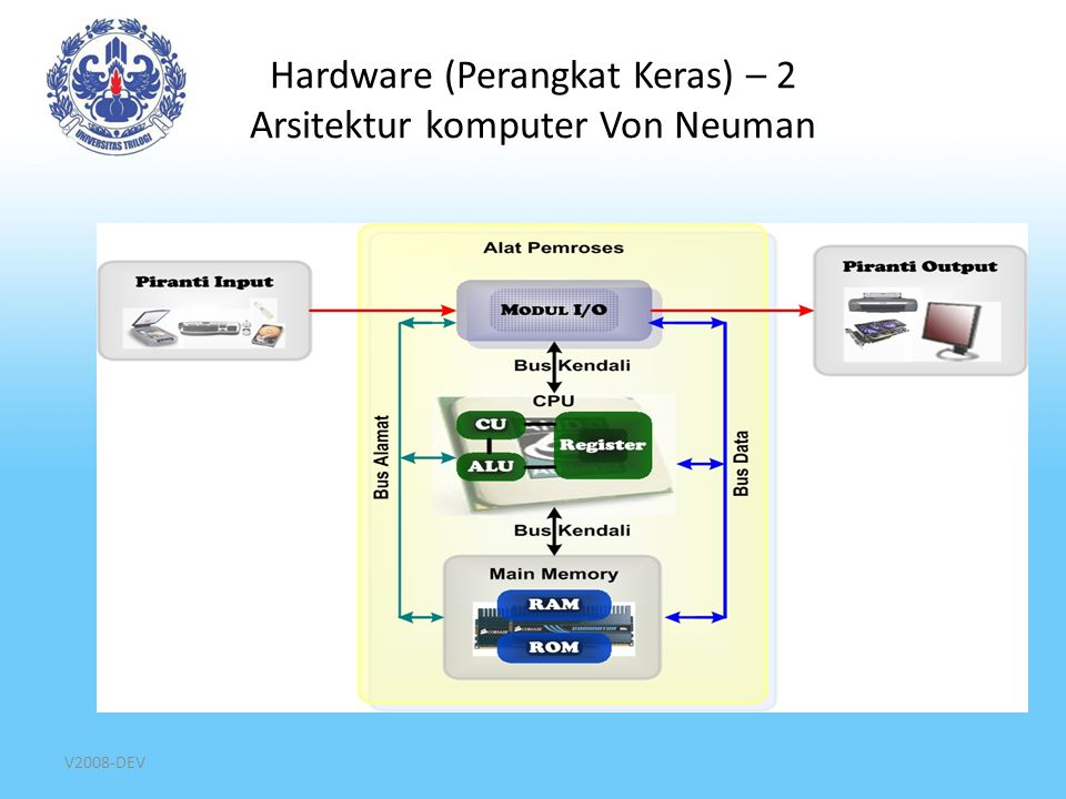 V2008-DEV Hardware (Perangkat Keras) – 3 Prosesor Def: tempat eksekusi kode instruksi program Komponen: – Control Unit (CU)  mengatur eksekusi dan mengendalikan seluruh komponen komputer lain (memori, modul I/O) – Arithmetic Logic Unit (ALU)  mengeksekusi operasi aritmetika (+, -, *, ÷) dan logika (>, <, =, ≠) – Register