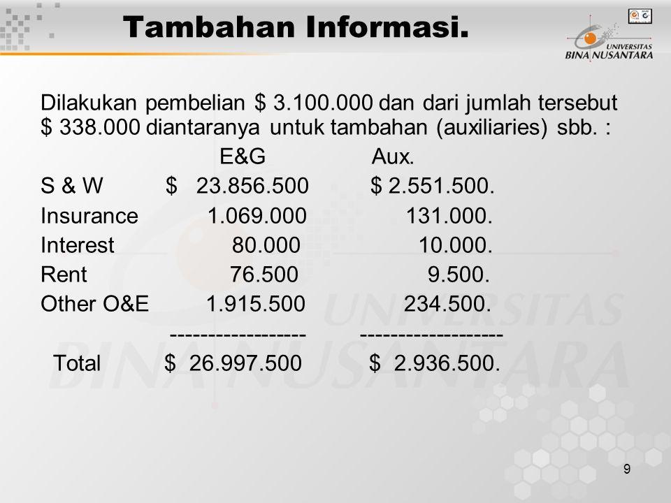 9 Tambahan Informasi. Dilakukan pembelian $ 3.100.000 dan dari jumlah tersebut $ 338.000 diantaranya untuk tambahan (auxiliaries) sbb. : E&G Aux. S &
