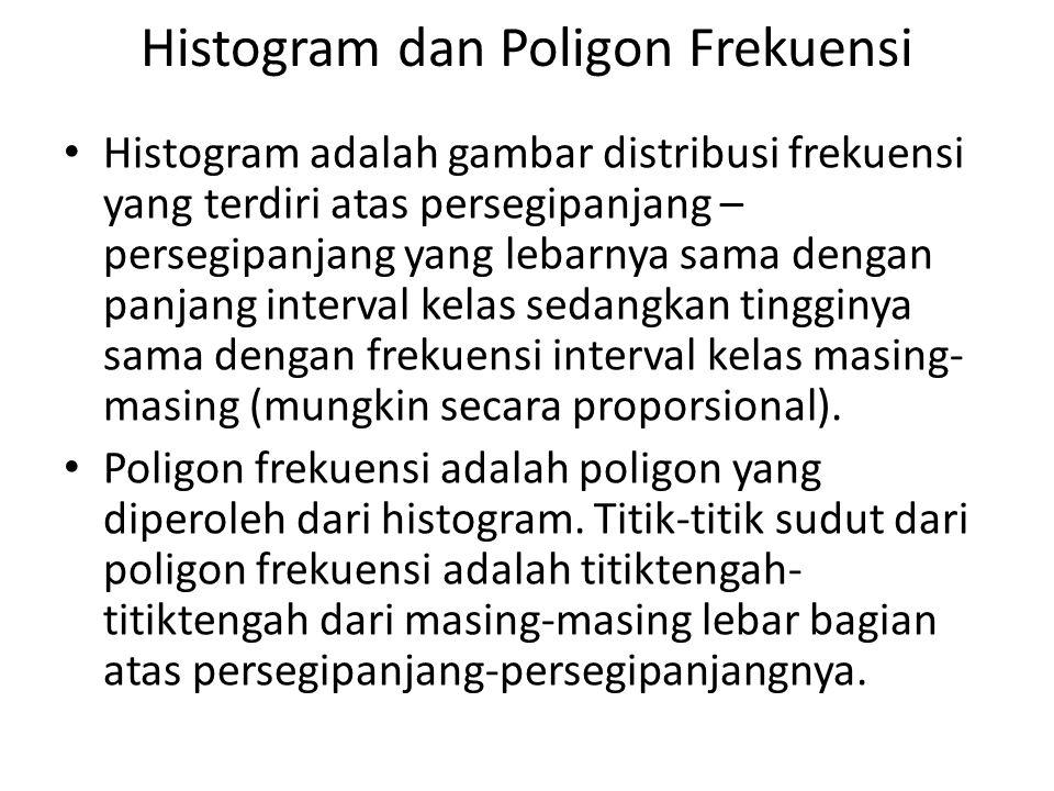 Histogram dan Poligon Frekuensi Histogram adalah gambar distribusi frekuensi yang terdiri atas persegipanjang – persegipanjang yang lebarnya sama deng