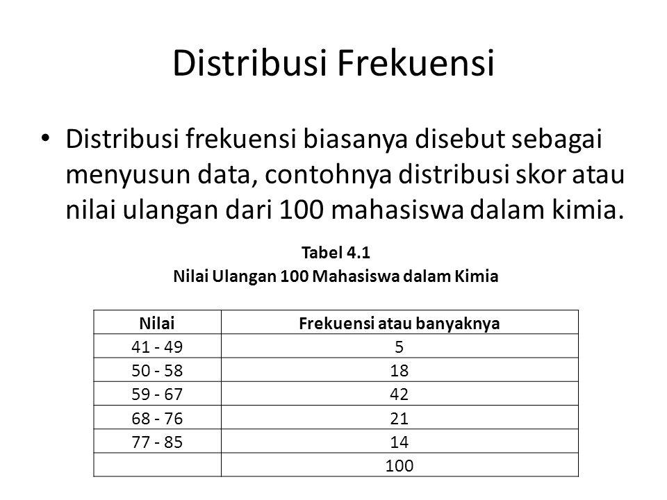 Distribusi Frekuensi Distribusi frekuensi biasanya disebut sebagai menyusun data, contohnya distribusi skor atau nilai ulangan dari 100 mahasiswa dala