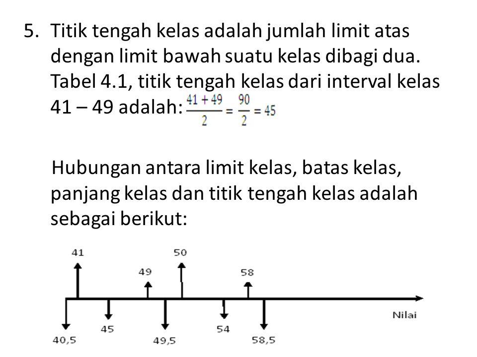 5.Titik tengah kelas adalah jumlah limit atas dengan limit bawah suatu kelas dibagi dua. Tabel 4.1, titik tengah kelas dari interval kelas 41 – 49 ada