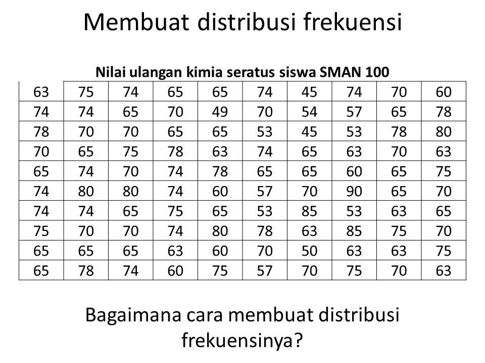 Membuat distribusi frekuensi Bagaimana cara membuat distribusi frekuensinya? Nilai ulangan kimia seratus siswa SMAN 100 63757465 7445747060 74 6570497