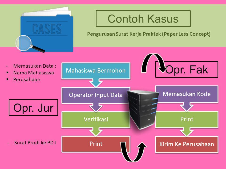 Contoh Kasus Pengurusan Surat Kerja Praktek (Paper Less Concept) Print Verifikasi Operator Input Data Mahasiswa Bermohon -Memasukan Data :  Nama Maha