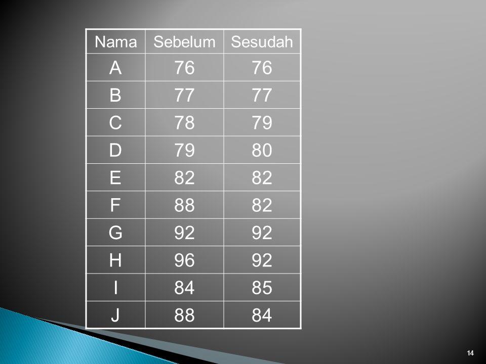 NamaSebelumSesudah A76 B77 C7879 D 80 E82 F8882 G92 H9692 I8485 J8884 14