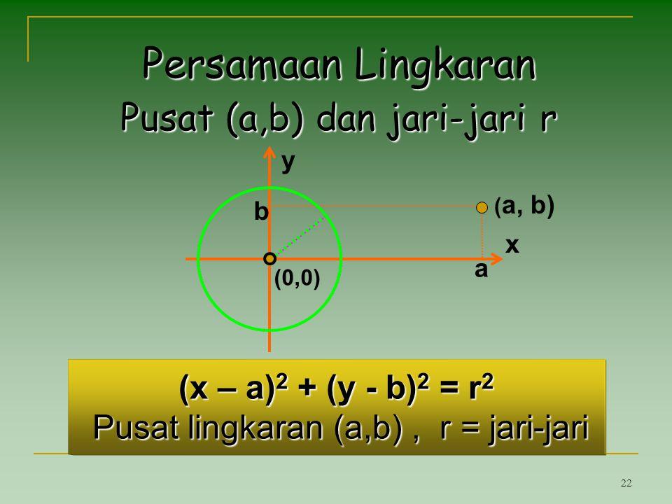 22 (x – a) 2 + (y - b) 2 = r 2 Pusat lingkaran (a,b), r = jari-jari a ( a, b) b (0,0) Persamaan Lingkaran Pusat (a,b) dan jari-jari r x y
