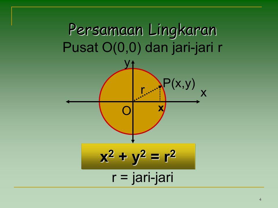 4 Persamaan Lingkaran Pusat O(0,0) dan jari-jari r r = jari-jari x y O r P(x,y) x x 2 + y 2 = r 2