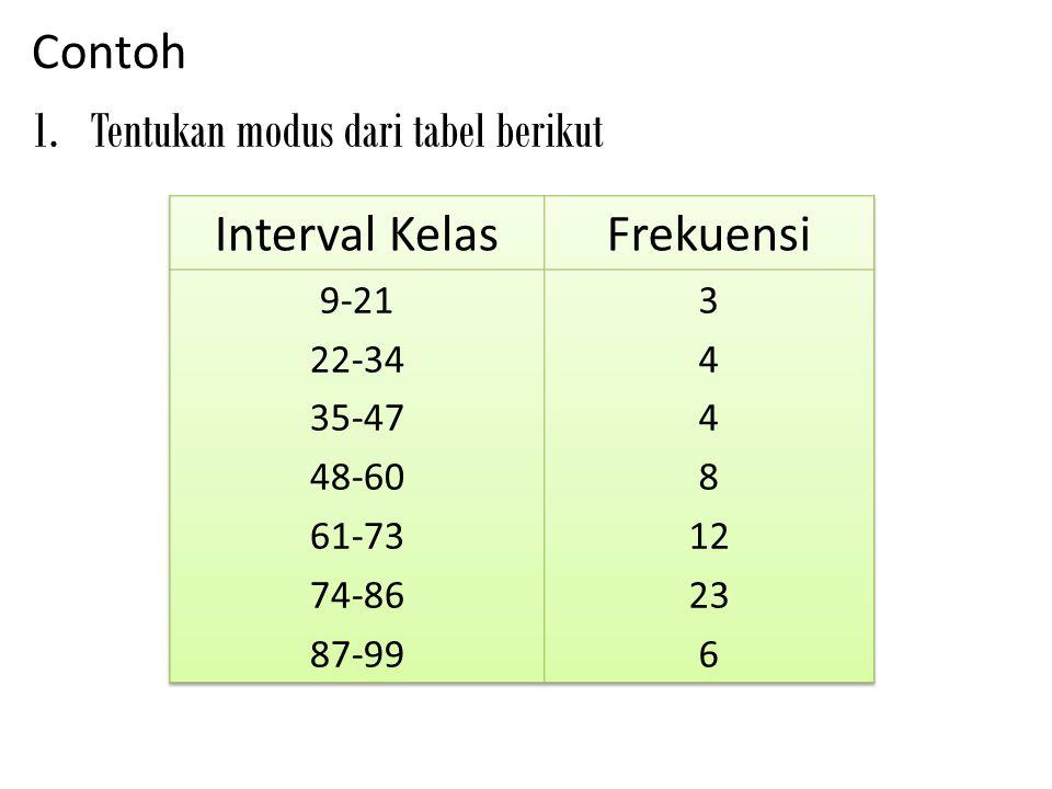 Contoh 1.Tentukan modus dari tabel berikut