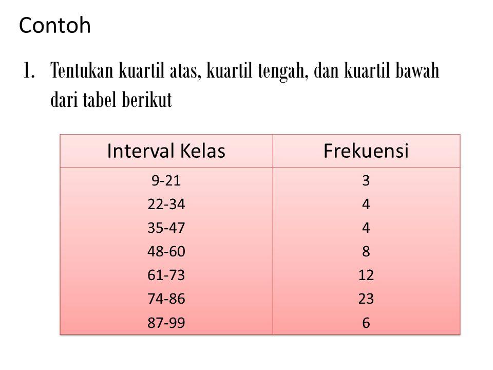 Contoh 1.Tentukan kuartil atas, kuartil tengah, dan kuartil bawah dari tabel berikut