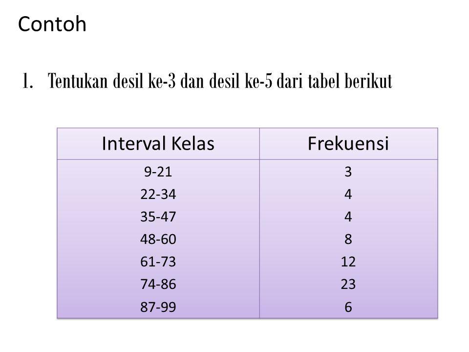 Contoh 1.Tentukan desil ke-3 dan desil ke-5 dari tabel berikut