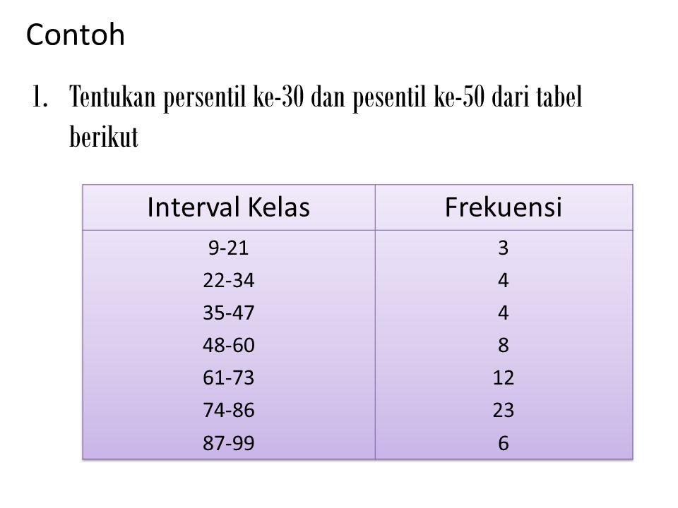 Contoh 1.Tentukan persentil ke-30 dan pesentil ke-50 dari tabel berikut