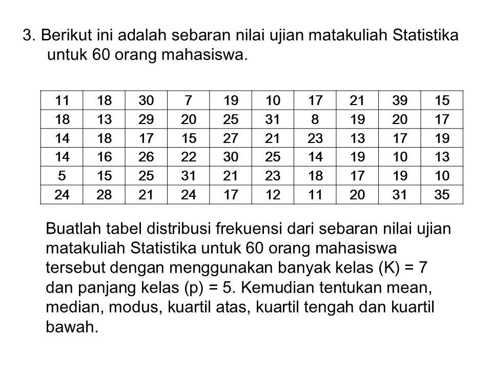 3. Berikut ini adalah sebaran nilai ujian matakuliah Statistika untuk 60 orang mahasiswa. 1118307191017213915 1813292025318192017 14181715272123131719