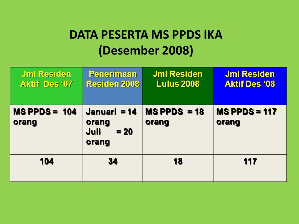 DATA PESERTA MS PPDS IKA (Desember 2008) Jml Residen Aktif Des '07 Penerimaan Residen 2008 Jml Residen Lulus 2008 Jml Residen Aktif Des '08 MS PPDS = 104 orang Januari = 14 orang Juli = 20 orang MS PPDS = 18 orang MS PPDS = 117 orang 1043418117