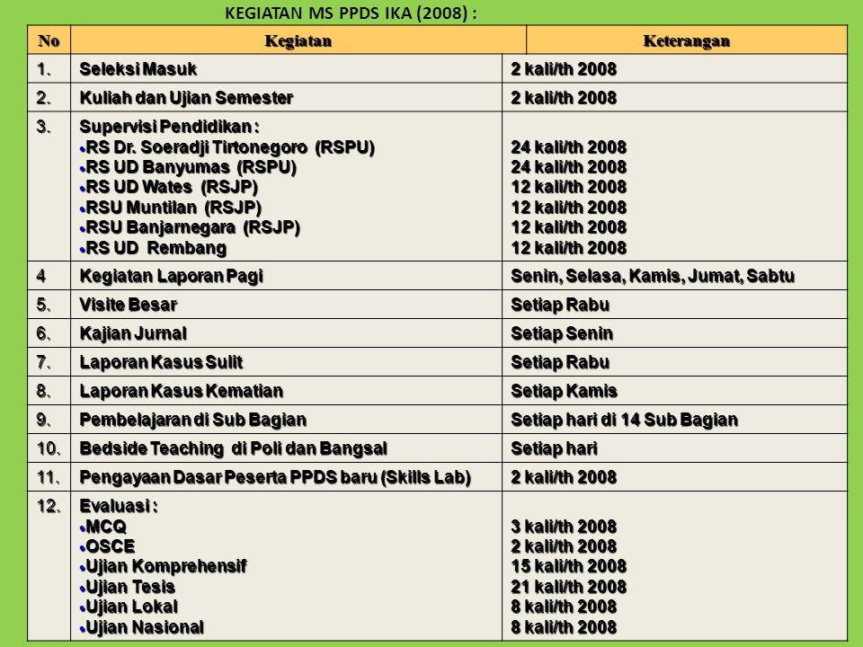 KEGIATAN MS PPDS IKA (2008) :NoKegiatanKeterangan 1.