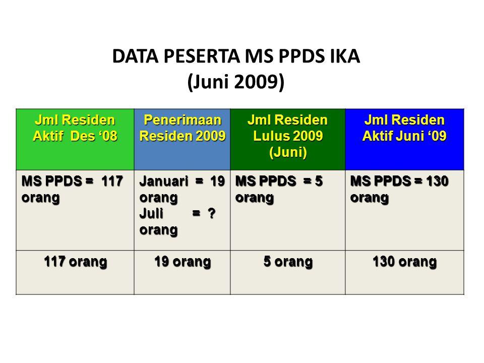 DATA PESERTA MS PPDS IKA (Juni 2009) Jml Residen Aktif Des '08 Penerimaan Residen 2009 Jml Residen Lulus 2009 (Juni) Jml Residen Aktif Juni '09 MS PPDS = 117 orang Januari = 19 orang Juli = .