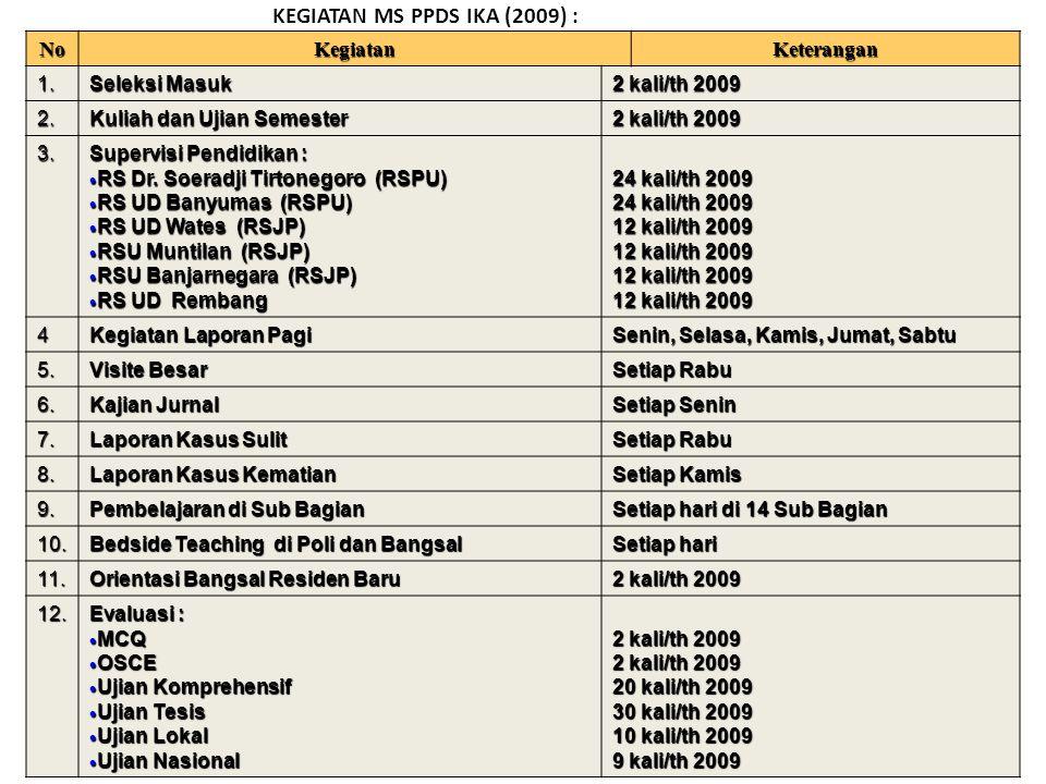 KEGIATAN MS PPDS IKA (2009) :NoKegiatanKeterangan 1.
