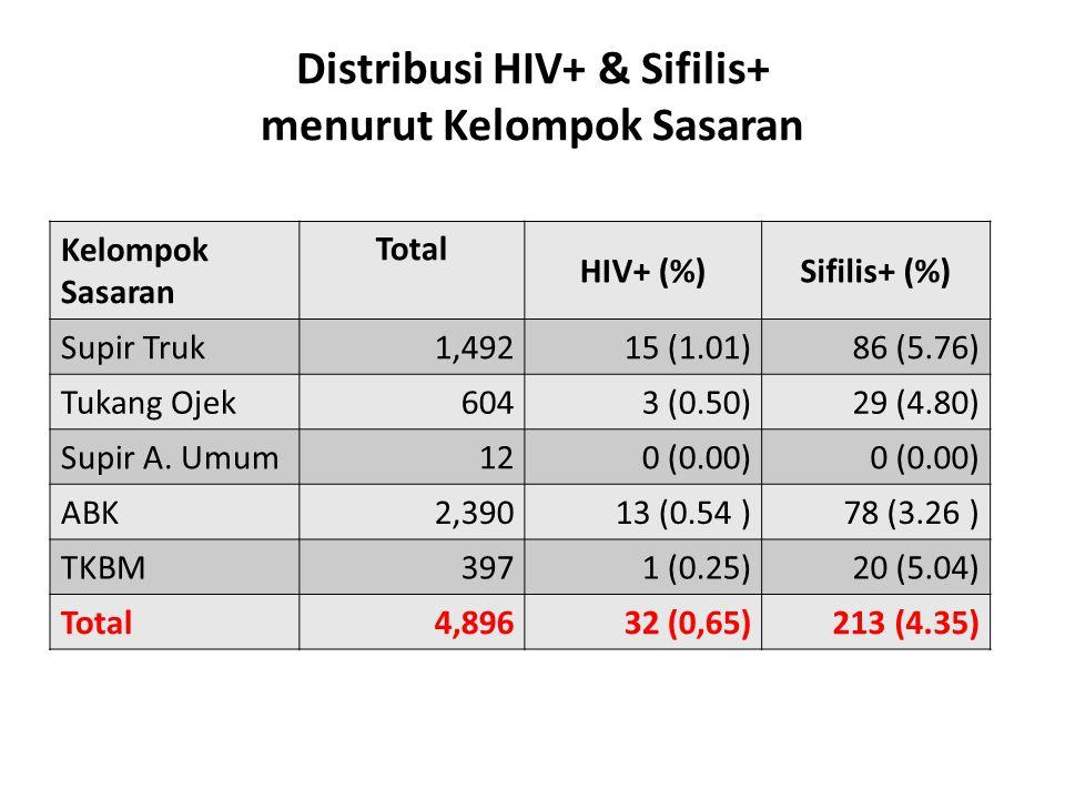 Distribusi HIV+ & Sifilis+ menurut Kelompok Sasaran Kelompok Sasaran Total HIV+ (%)Sifilis+ (%) Supir Truk 1,49215 (1.01)86 (5.76) Tukang Ojek6043 (0.50)29 (4.80) Supir A.