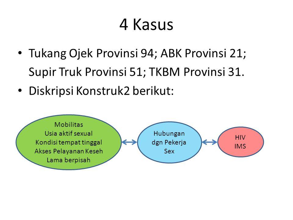 4 Kasus Tukang Ojek Provinsi 94; ABK Provinsi 21; Supir Truk Provinsi 51; TKBM Provinsi 31.