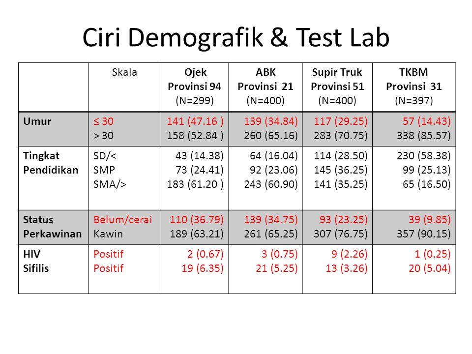 Ciri Demografik & Test Lab Skala Ojek Provinsi 94 (N=299) ABK Provinsi 21 (N=400) Supir Truk Provinsi 51 (N=400) TKBM Provinsi 31 (N=397) Umur≤ 30 > 30 141 (47.16 ) 158 (52.84 ) 139 (34.84) 260 (65.16) 117 (29.25) 283 (70.75) 57 (14.43) 338 (85.57) Tingkat Pendidikan SD/< SMP SMA/> 43 (14.38) 73 (24.41) 183 (61.20 ) 64 (16.04) 92 (23.06) 243 (60.90) 114 (28.50) 145 (36.25) 141 (35.25) 230 (58.38) 99 (25.13) 65 (16.50) Status Perkawinan Belum/cerai Kawin 110 (36.79) 189 (63.21) 139 (34.75) 261 (65.25) 93 (23.25) 307 (76.75) 39 (9.85) 357 (90.15) HIV Sifilis Positif 2 (0.67) 19 (6.35) 3 (0.75) 21 (5.25) 9 (2.26) 13 (3.26) 1 (0.25) 20 (5.04)