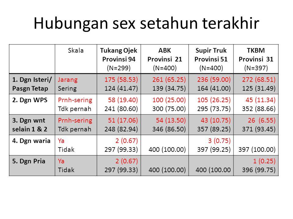 Hubungan sex setahun terakhir SkalaTukang Ojek Provinsi 94 (N=299) ABK Provinsi 21 (N=400) Supir Truk Provinsi 51 (N=400) TKBM Provinsi 31 (N=397) 1.