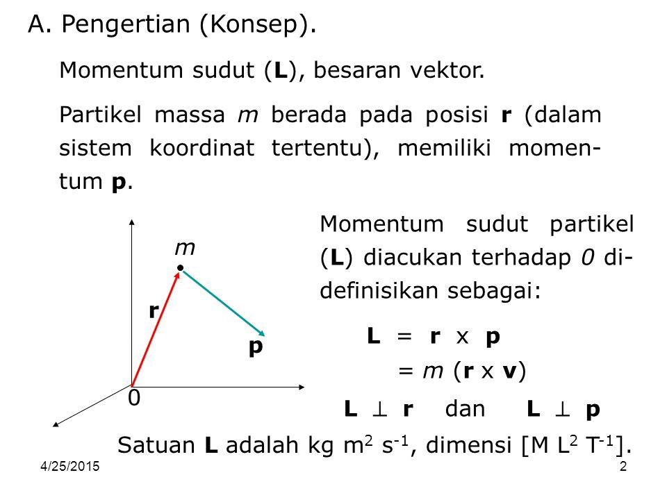 4/25/20152 Partikel massa m berada pada posisi r (dalam sistem koordinat tertentu), memiliki momen- tum p. A. Pengertian (Konsep). Momentum sudut (L),