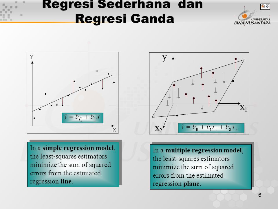 6 In a simple regression model, the least-squares estimators minimize the sum of squared errors from the estimated regression line. In a multiple regr