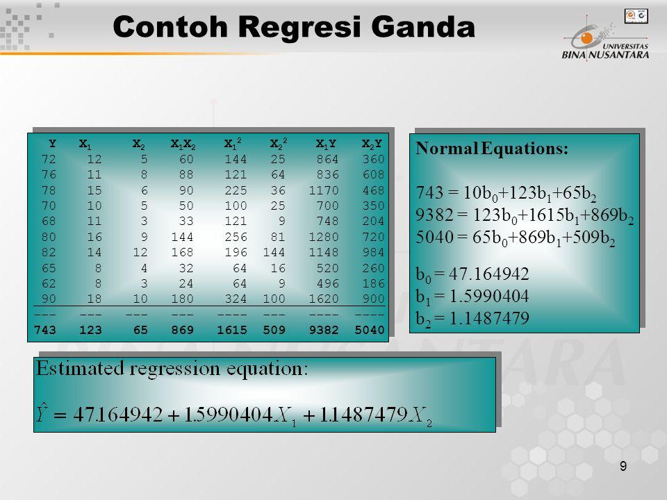 10 Analisis Regresi Ganda Cara Konfirmasi Menghitung model persamaan regresi ganda estimasi cara konfirmasi akan lebih mudah bila menggunakan paket program komputer: SPSS, MINITAB, STATGRAPHICS, SYSTAT, SAS, Excel, dsb.