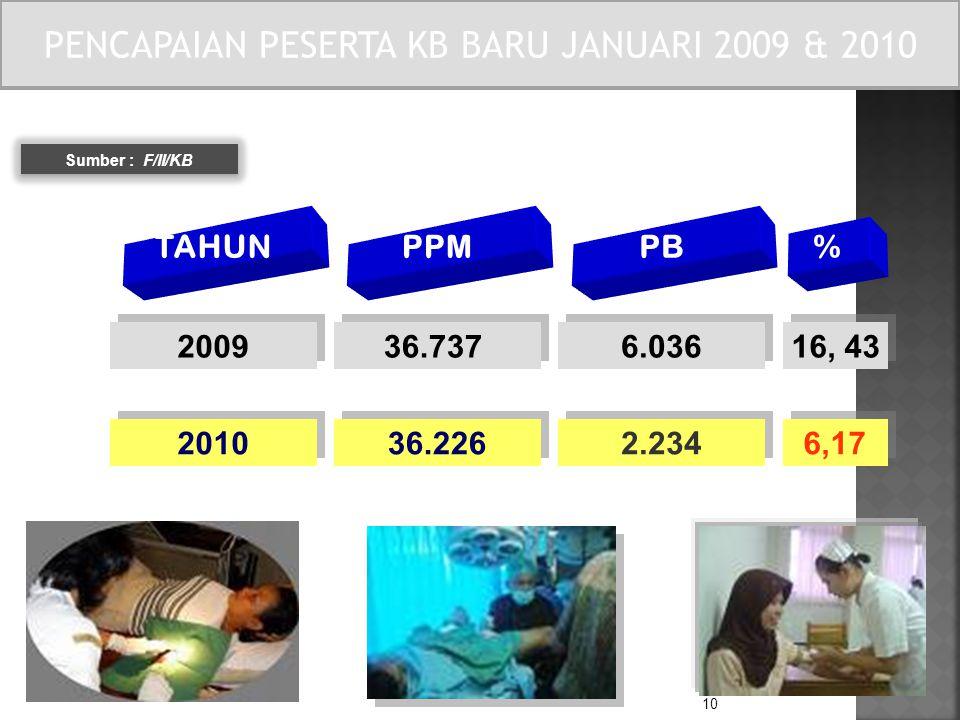 10 Sumber : F/II/KB TAHUN PPM PB % 2009 36.737 6.036 16, 43 2010 36.226 2.234 6,17 PENCAPAIAN PESERTA KB BARU JANUARI 2010 PENCAPAIAN PESERTA KB BARU JANUARI 2009 & 2010