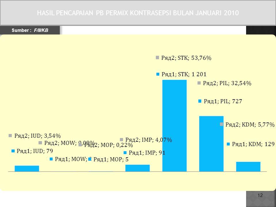 12 HASIL PENCAPAIAN PB PERMIX KONTRASEPSI BULAN JANUARI 2010 Sumber : F/II/KB HASIL PENCAPAIAN PB PERMIX KONTRASEPSI BULAN JANUARI 2010