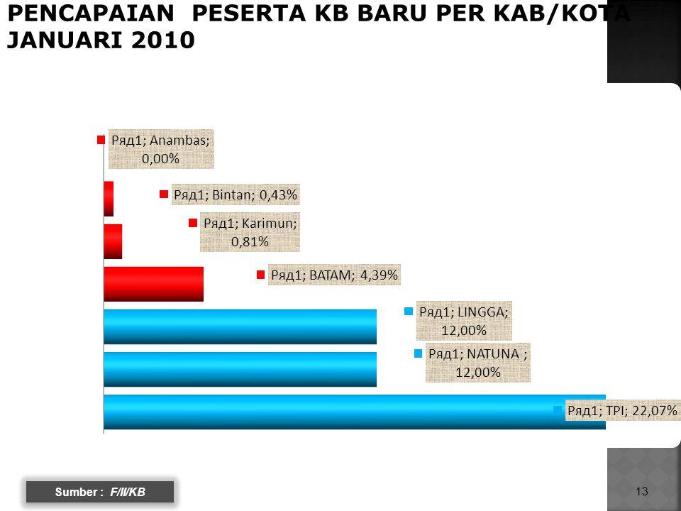 13 PENCAPAIAN PESERTA KB BARU PER KAB/KOTA JANUARI 2010 Sumber : F/II/KB