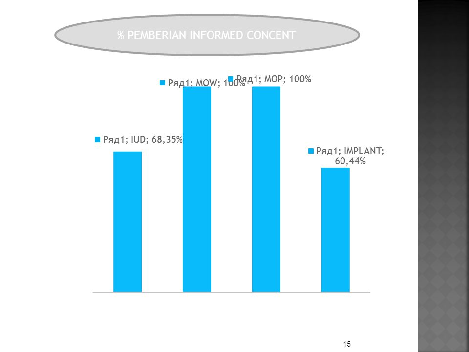 15 % PEMBERIAN INFORMED CONCENT