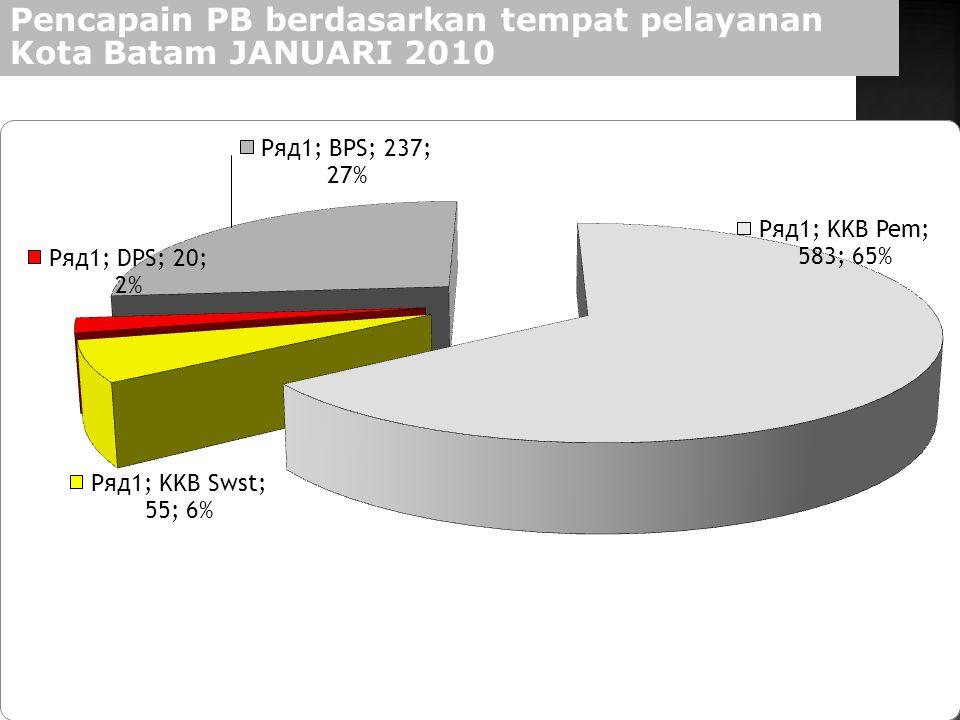 20 Pencapain PB berdasarkan tempat pelayanan Kota Batam JANUARI 2010