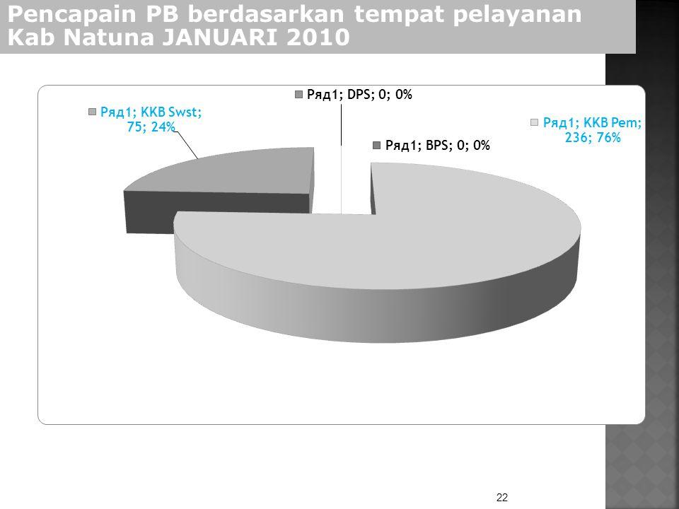22 Pencapain PB berdasarkan tempat pelayanan Kab Natuna JANUARI 2010