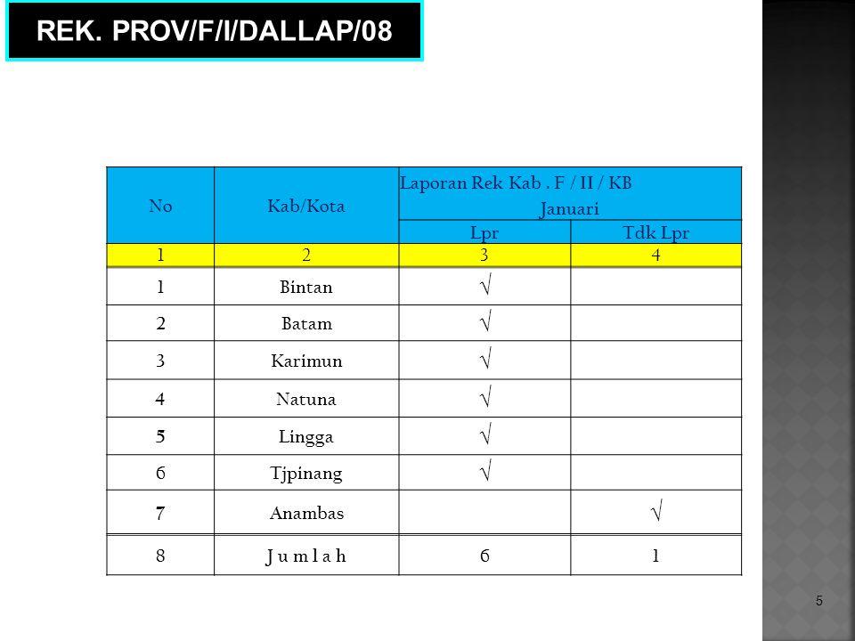 5 REK. PROV/F/I/DALLAP/08 NoKab/Kota Laporan Rek Kab.