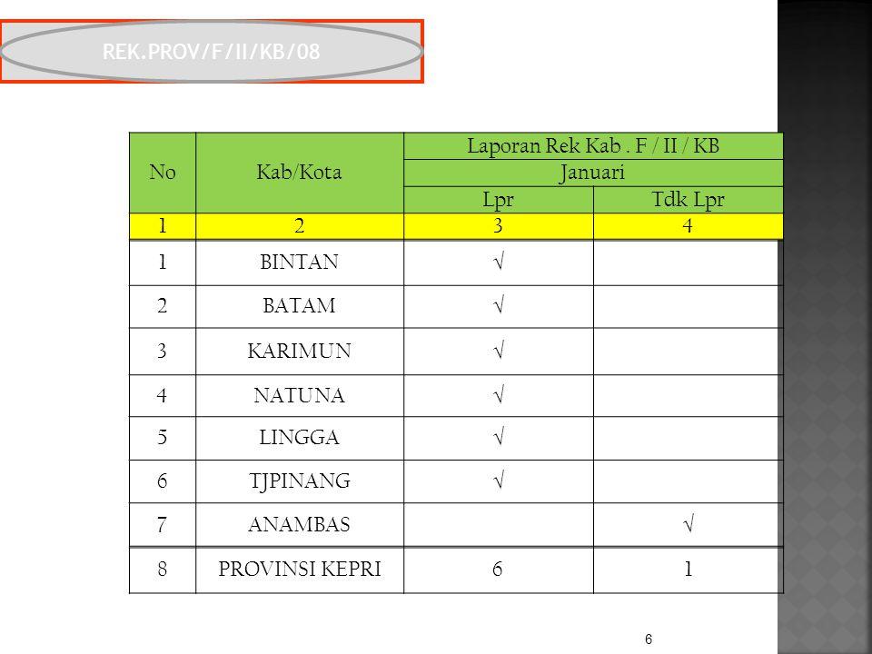 6 REK. PROV/F/II/KB/08 NoKab/Kota Laporan Rek Kab.