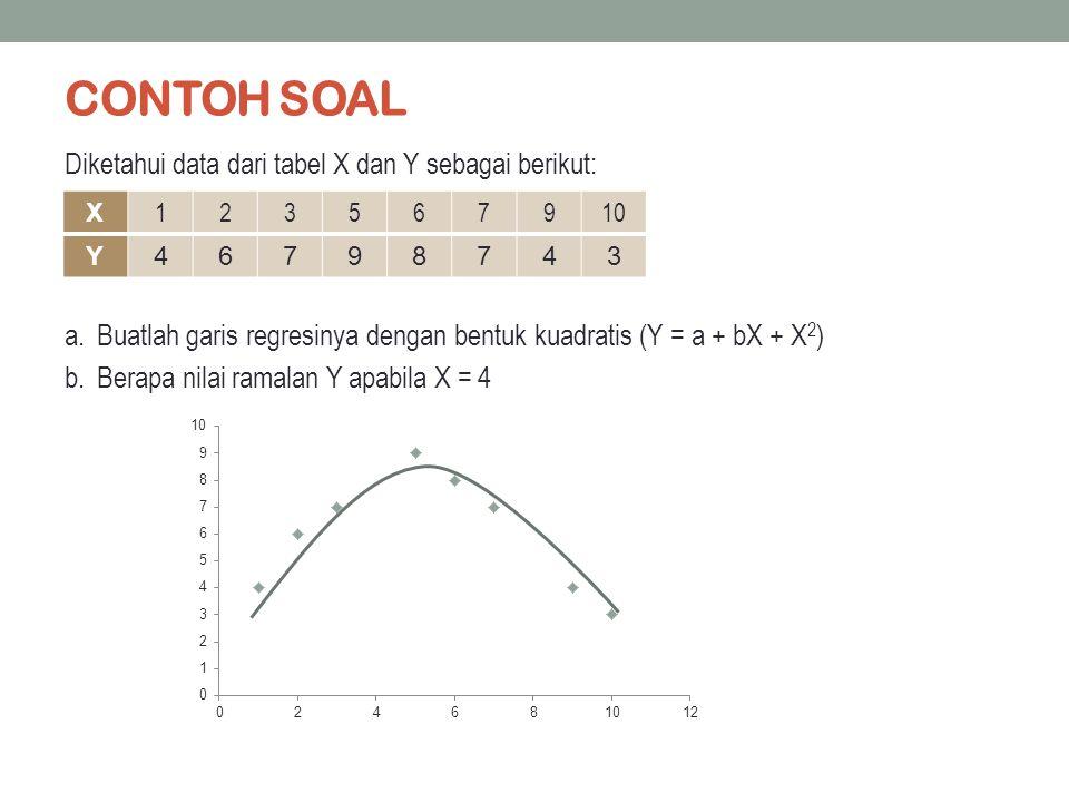 CONTOH SOAL Diketahui data dari tabel X dan Y sebagai berikut: a.Buatlah garis regresinya dengan bentuk kuadratis (Y = a + bX + X 2 ) b.Berapa nilai r
