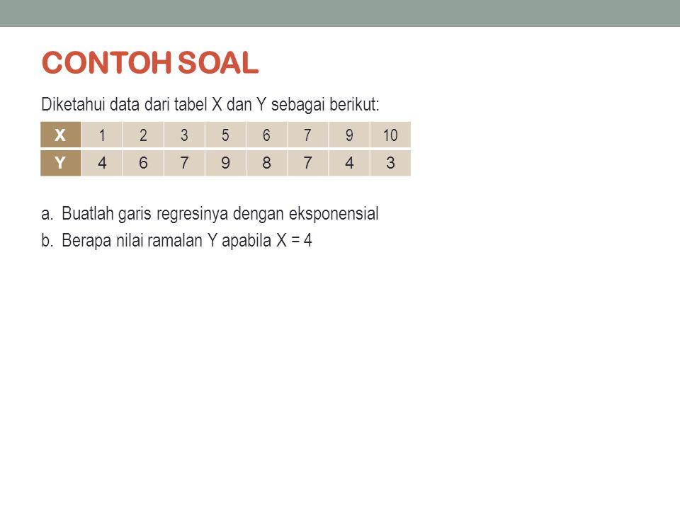 CONTOH SOAL Diketahui data dari tabel X dan Y sebagai berikut: a.Buatlah garis regresinya dengan eksponensial b.Berapa nilai ramalan Y apabila X = 4 X