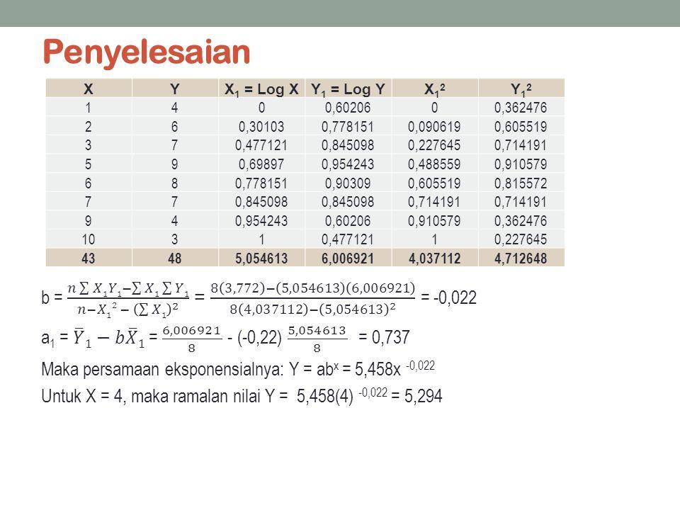 Penyelesaian XYX 1 = Log XY 1 = Log YX12X12 Y12Y12 1400,6020600,362476 260,301030,7781510,0906190,605519 370,4771210,8450980,2276450,714191 590,698970
