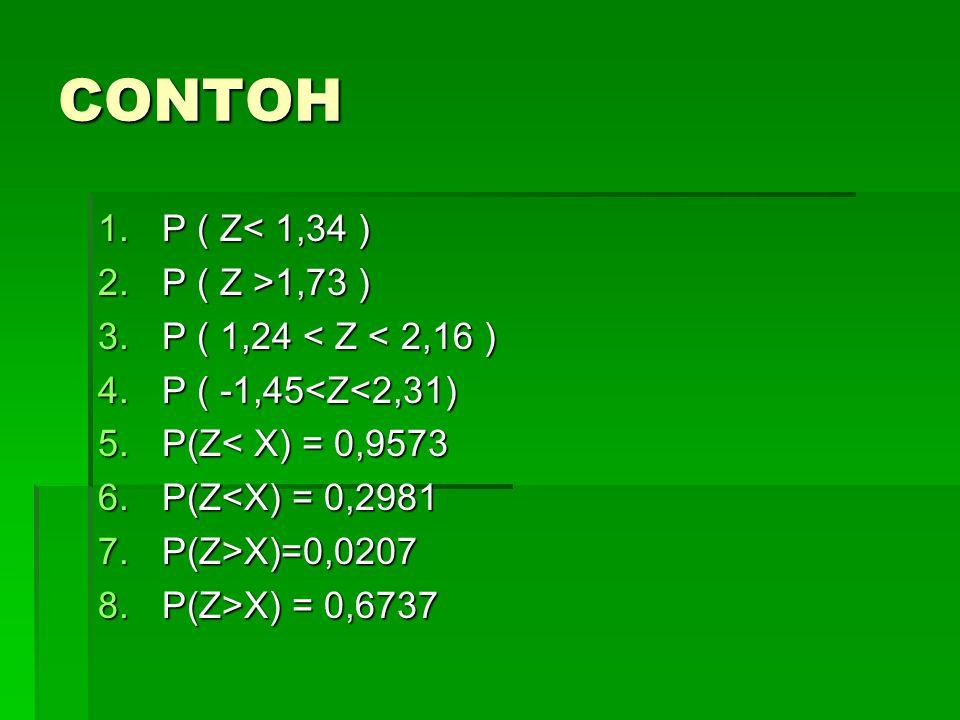 CONTOH 1.P ( Z< 1,34 ) 2.P ( Z >1,73 ) 3.P ( 1,24 < Z < 2,16 ) 4.P ( -1,45<Z<2,31) 5.P(Z< X) = 0,9573 6.P(Z<X) = 0,2981 7.P(Z>X)=0,0207 8.P(Z>X) = 0,6