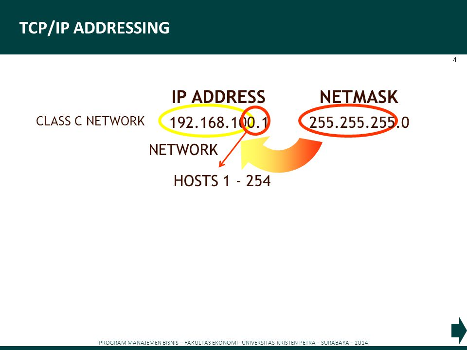 PROGRAM MANAJEMEN BISNIS – FAKULTAS EKONOMI - UNIVERSITAS KRISTEN PETRA – SURABAYA – 2014 4 TCP/IP ADDRESSING 192.168.100.1255.255.255.0 CLASS C NETWORK IP ADDRESSNETMASK NETWORK HOSTS 1 - 254