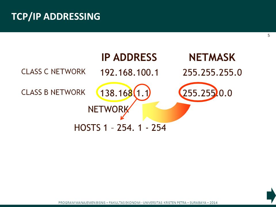 PROGRAM MANAJEMEN BISNIS – FAKULTAS EKONOMI - UNIVERSITAS KRISTEN PETRA – SURABAYA – 2014 6 TCP/IP ADDRESSING 192.168.100.1255.255.255.0 CLASS C NETWORK IP ADDRESSNETMASK 138.168.1.1255.255.0.0 CLASS B NETWORK 116.1.1.1255.0.0.0 CLASS A NETWORK NETWORK HOSTS 1 - 254.1 – 254.1 - 254