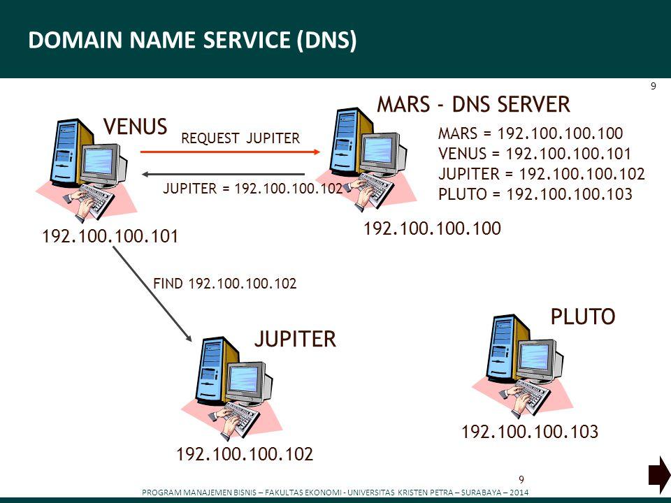 PROGRAM MANAJEMEN BISNIS – FAKULTAS EKONOMI - UNIVERSITAS KRISTEN PETRA – SURABAYA – 2014 9 DOMAIN NAME SERVICE (DNS) MARS - DNS SERVER MARS = 192.100.100.100 VENUS = 192.100.100.101 JUPITER = 192.100.100.102 PLUTO = 192.100.100.103 192.100.100.100 9 REQUEST JUPITER JUPITER = 192.100.100.102 PLUTO 192.100.100.103 JUPITER 192.100.100.102 VENUS 192.100.100.101 FIND 192.100.100.102