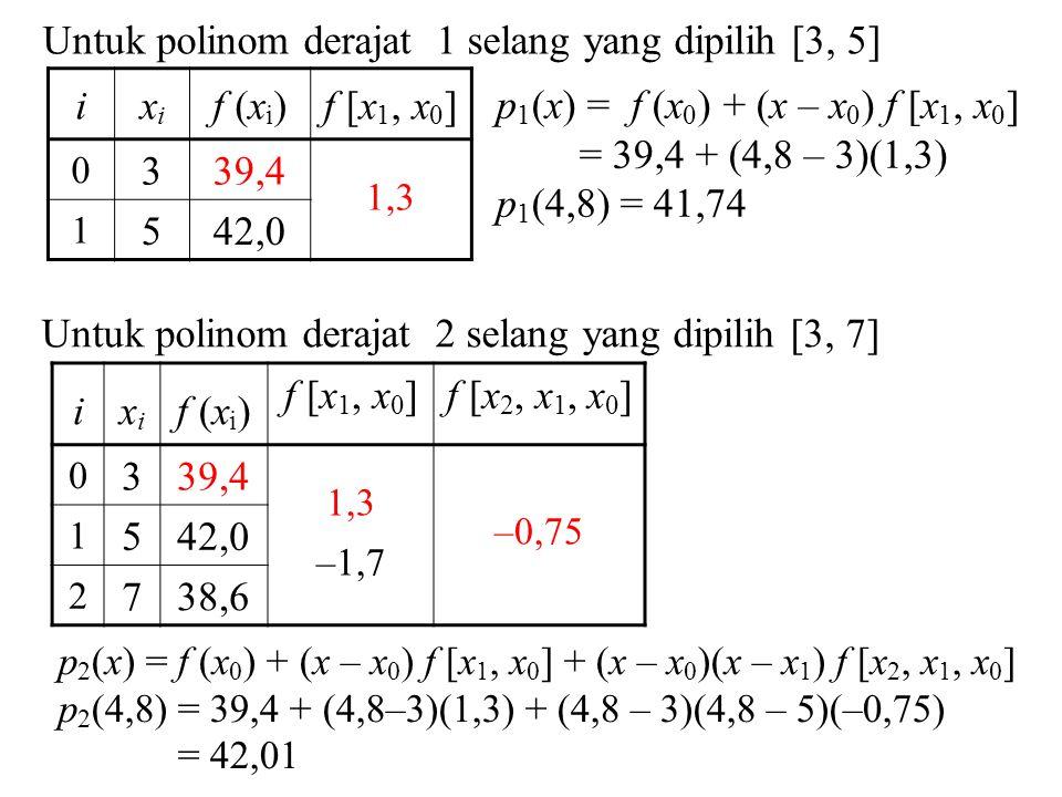 Untuk polinom derajat 1 selang yang dipilih [3, 5] ixixi f (x i )f [x 1, x 0 ] 0 339,4 1,3 1 542,0 p 1 (x) = f (x 0 ) + (x – x 0 ) f [x 1, x 0 ] = 39,